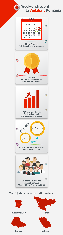 Vodafone-Infografic Week-end Internet Nelimitat